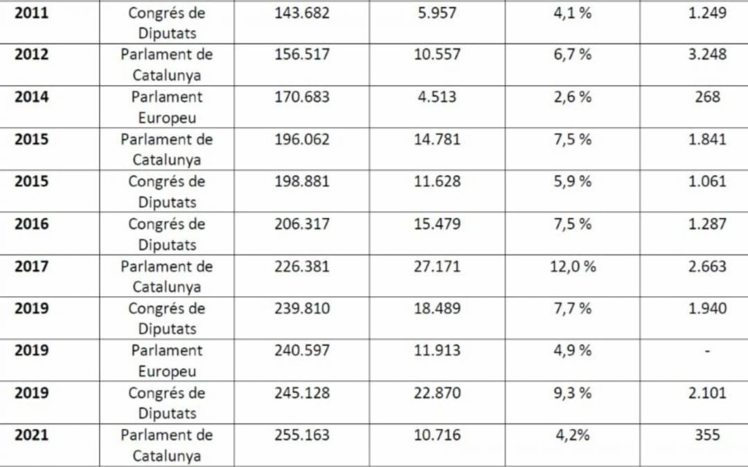 Solament 4,2% dels catalans censats a l'exterior amb dret a vot van poder exercir-lo La Federació Internacional d'Entitats Catalanes denuncia els entrebancs i endarreriments de les ambaixades i consolats espanyols, la qual cosa fa minvar el suport a l'independentisme