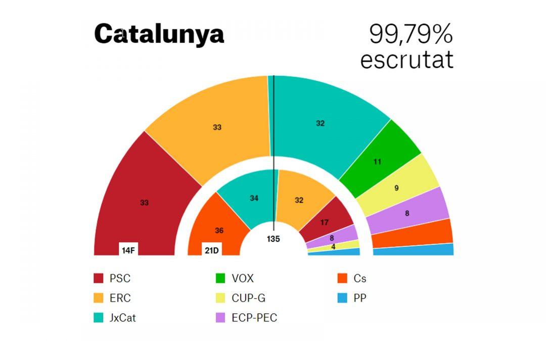 L'independentisme guanya en vots i escons Supera, amb gran diferència, 50% de vots; el PSC, si no hi ha sorpreses, no governarà