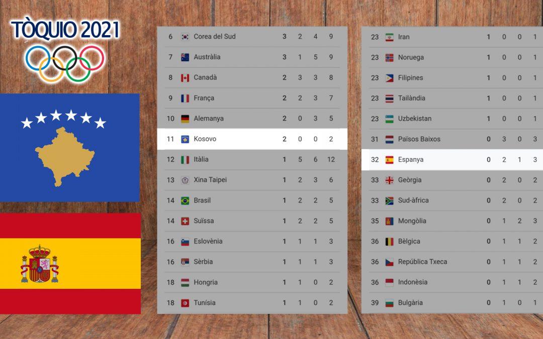 Kosovo supera Espanya al medaller dels Jocs Olímpics, acabada la jornada de dimarts 27 Amb 2 ors en Judo superava de 21 posicions Espanya amb només 2 argents i un bronze